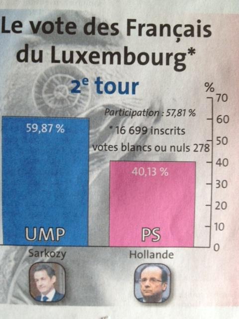 Lux-présidentielles-tour-2